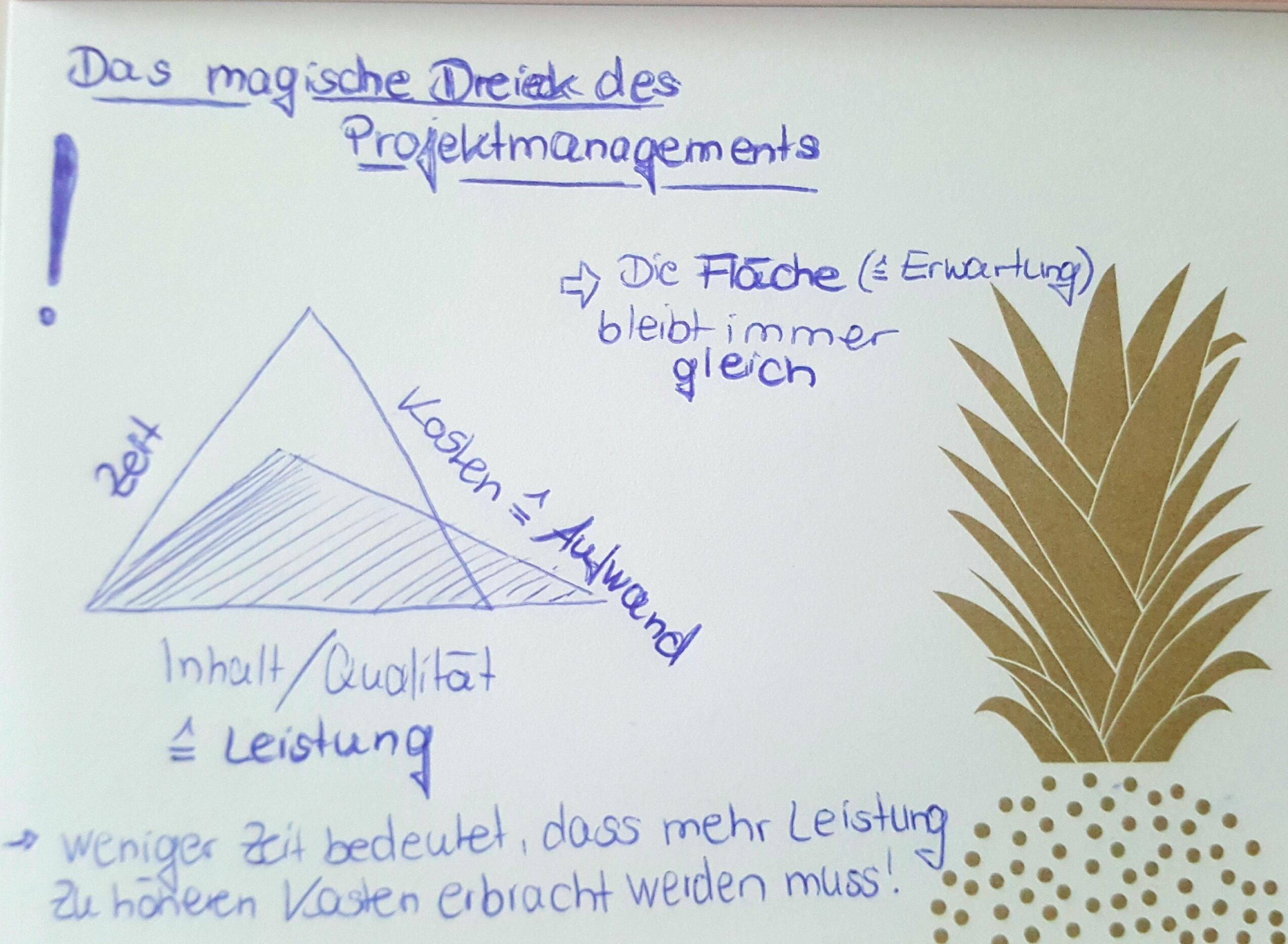 das magische Dreieck des Projektmanagements